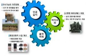 수질환경연구실-생태적 수질개선