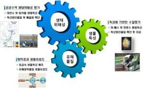 수질환경연구실-생태적 수질평가